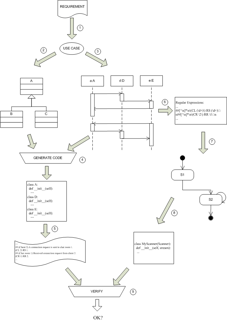 Checking requirementssequence diagrams regular expressions and the problem ccuart Gallery